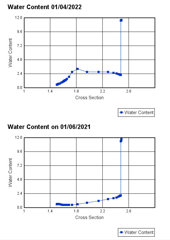 Water content profile.png